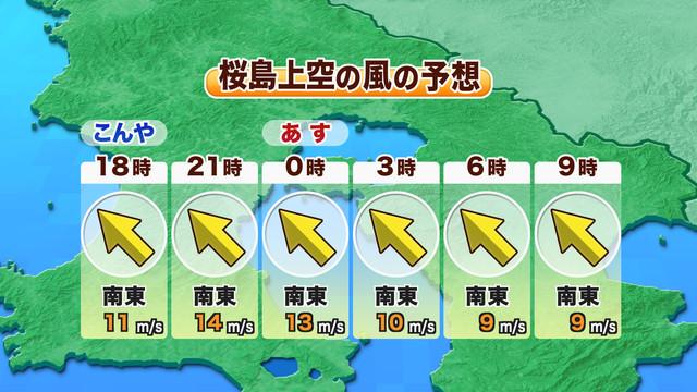 桜島上空の風時系列予報
